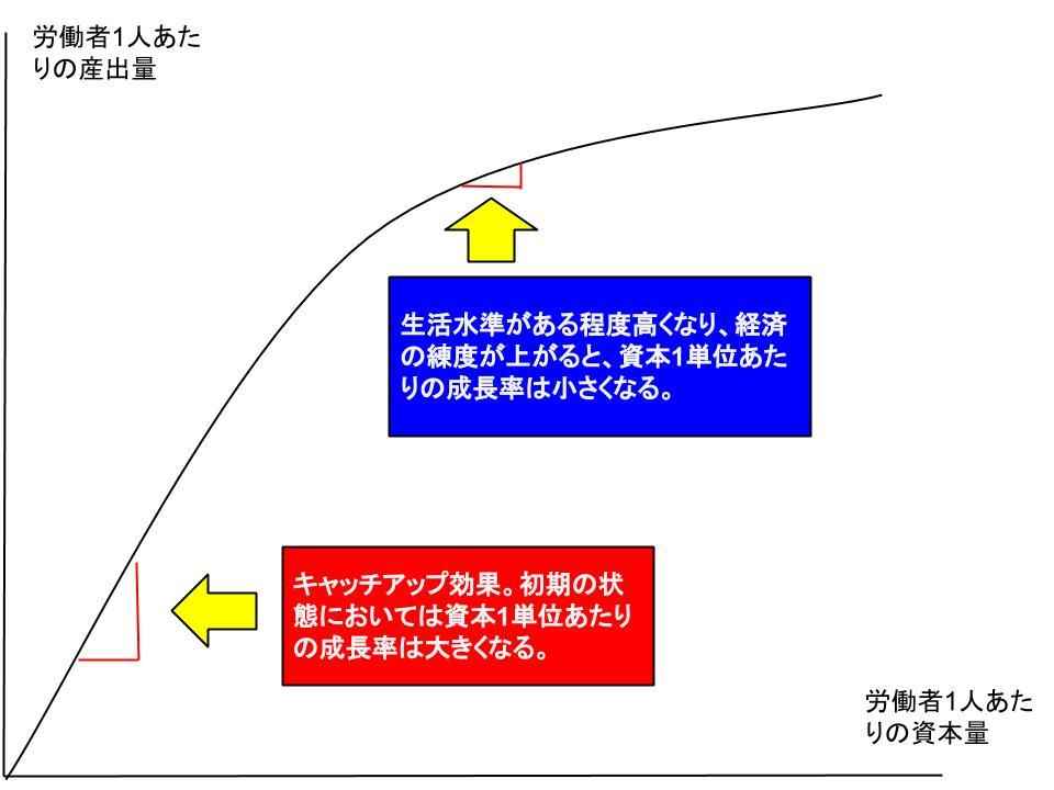 経済成長と公共政策1.