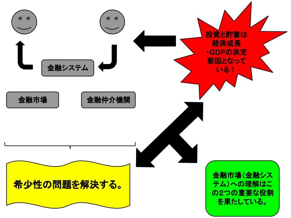 経済学の重要な恒等式1