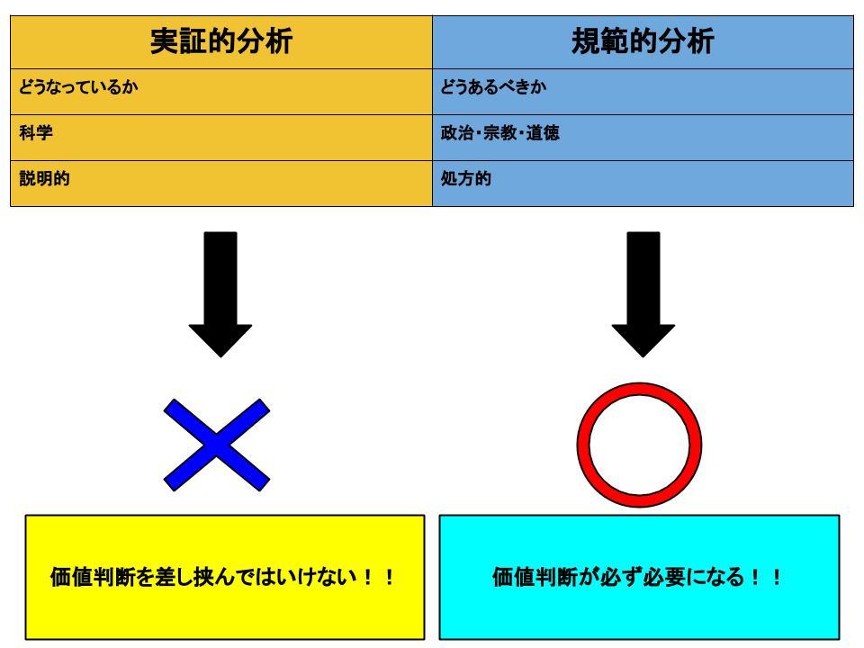 実証的分析と規範的分析1