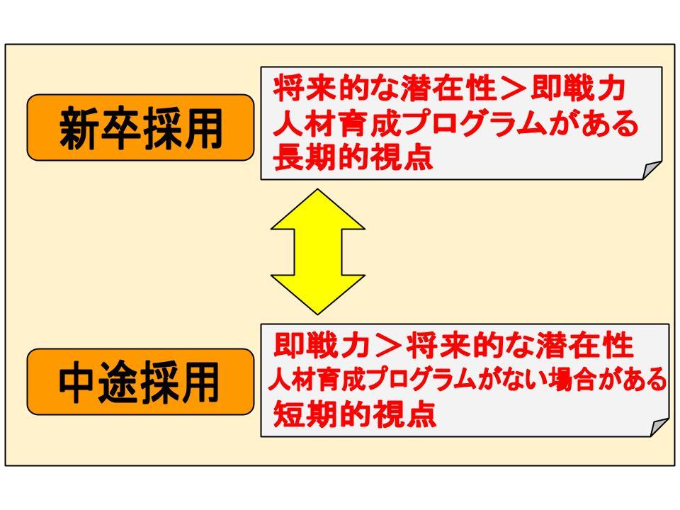 採用システム2