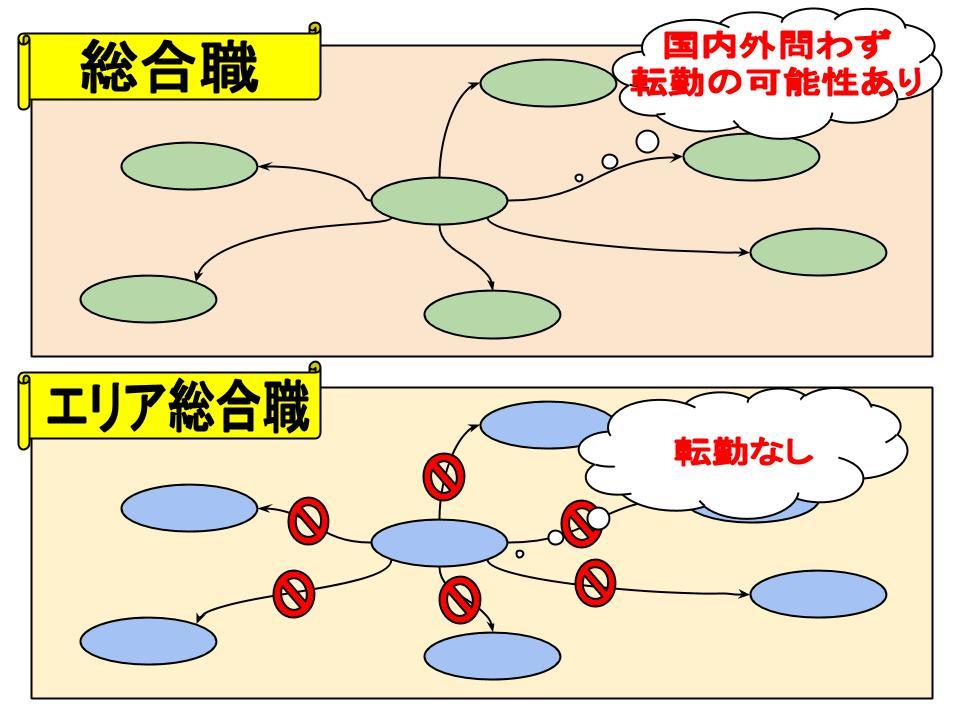 採用システム3