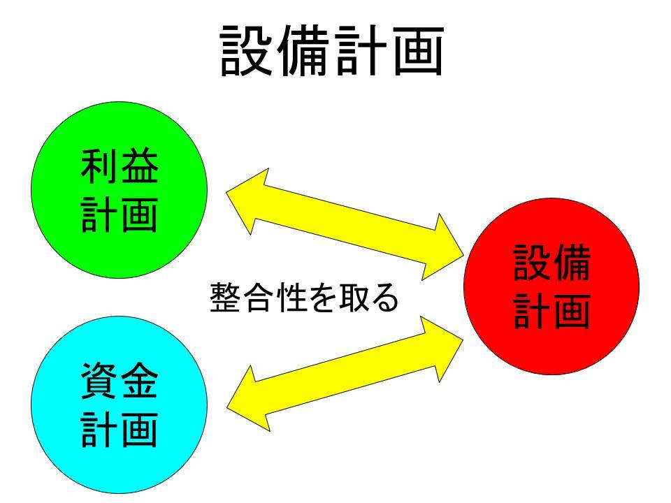 「設備計画」の作成1