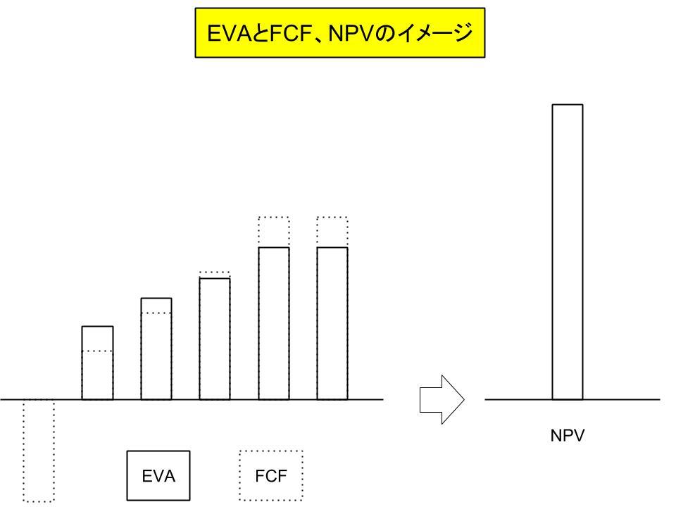 EVA(Economic Value Added:経済的付加価値)