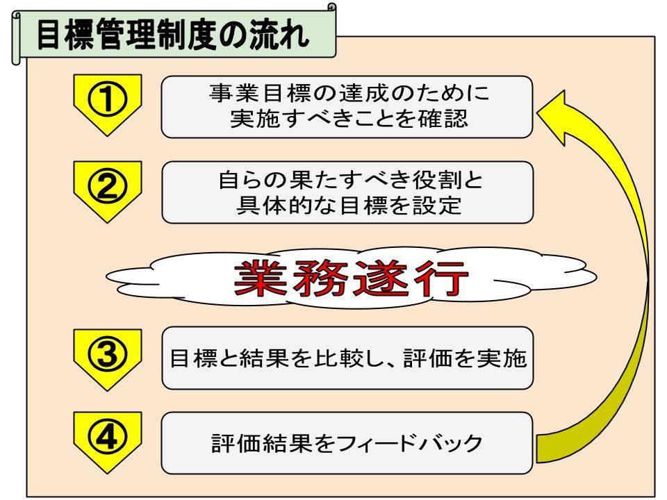 評価方法1