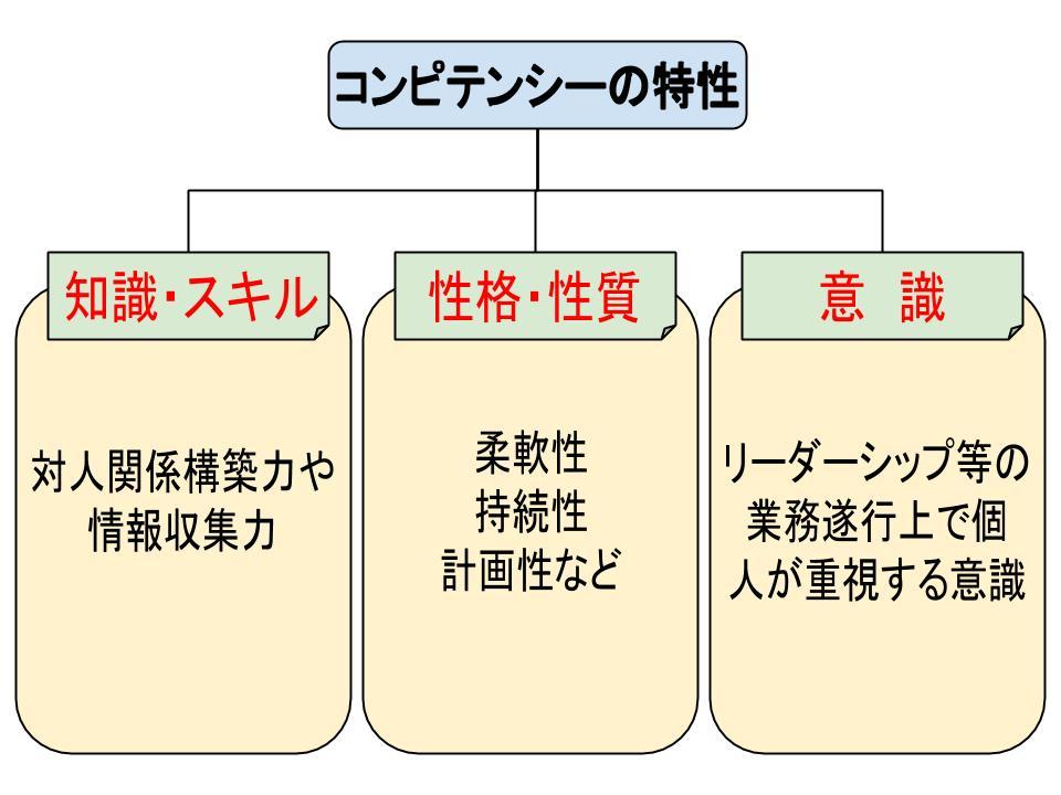 評価方法3