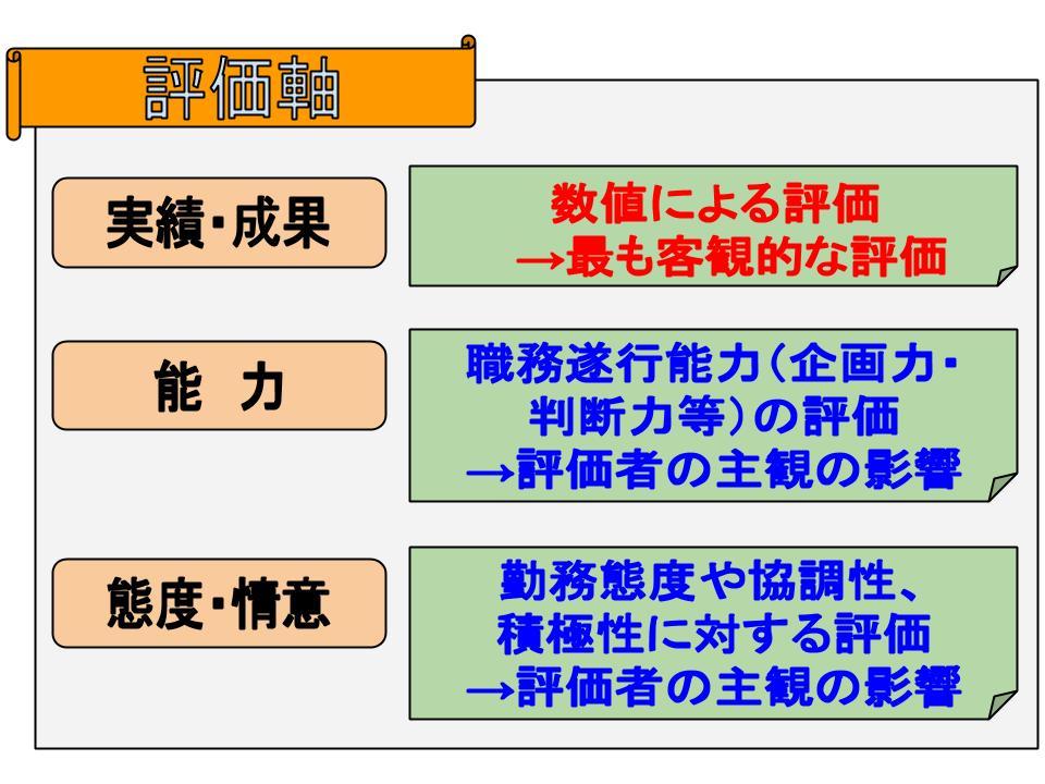 評価システム2