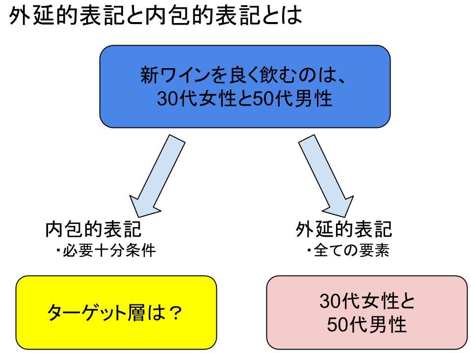 外延的表記と内包的表記1