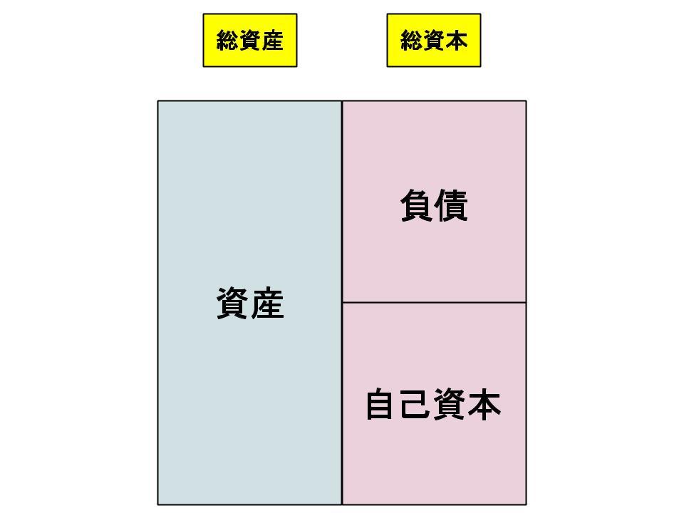 財務諸表とファイナンス