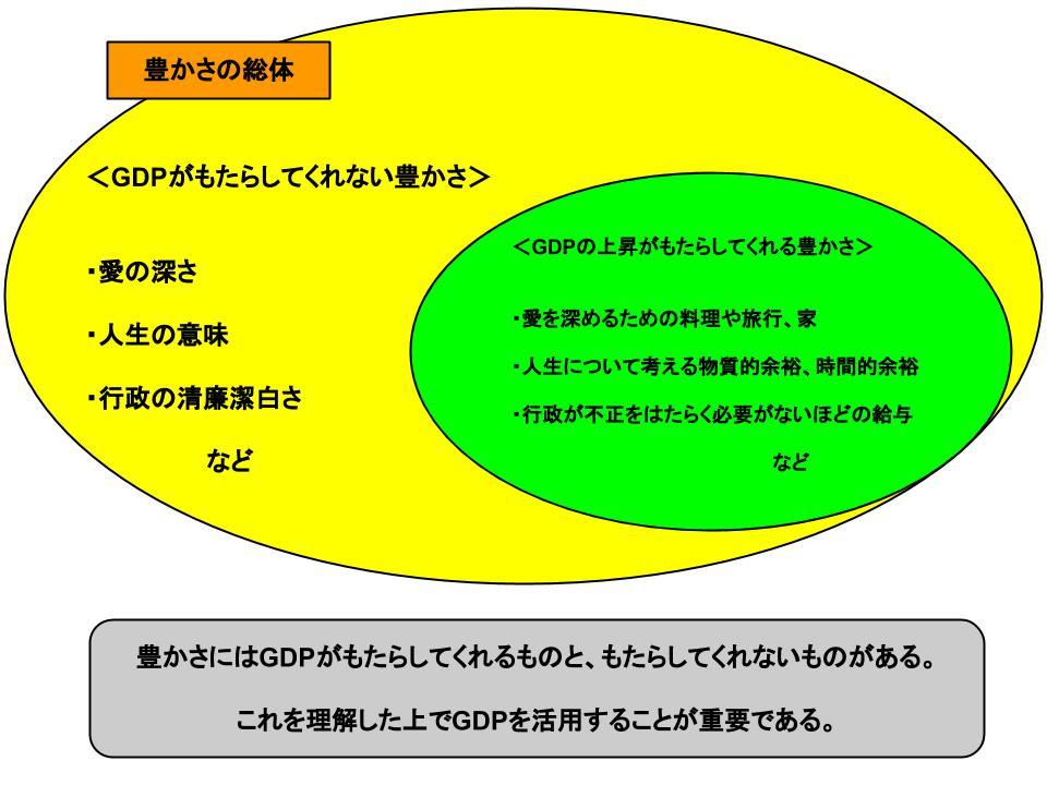 gdpは経済厚生の尺度として妥当か1