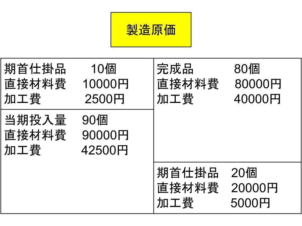 総合原価計算と個別原価計算