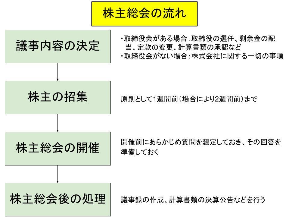 株主総会の仕組みと運営(開催手続き、議決権、計算書類、事務処理)1