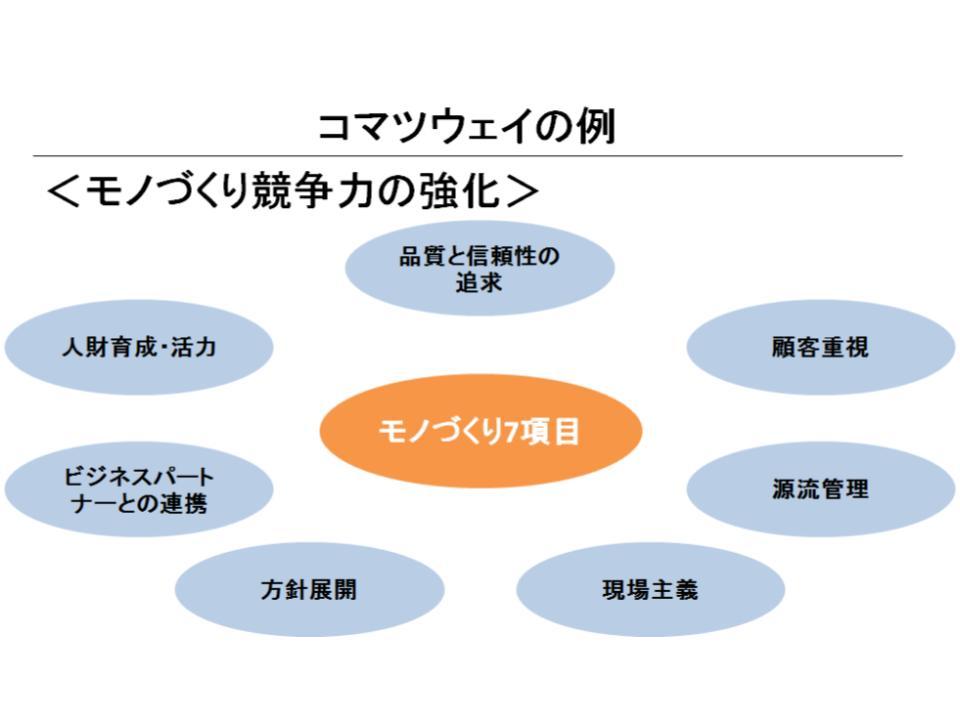 グローバリゼーションと事業戦略1