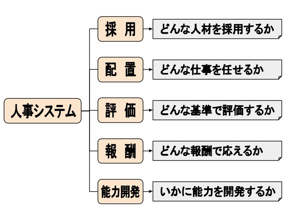 人事システム