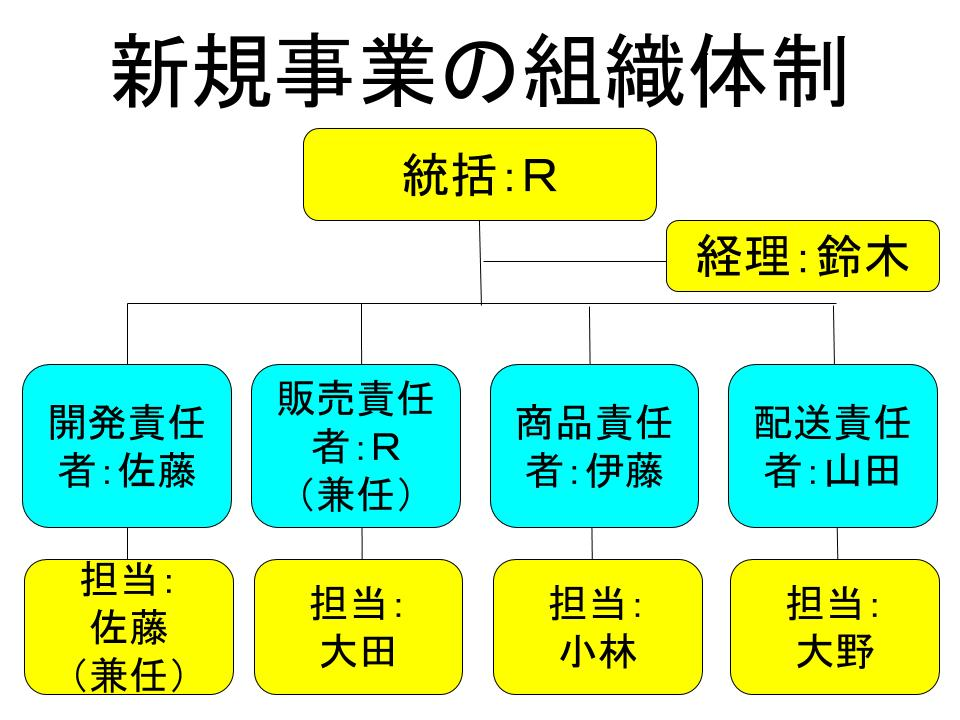 「社内体制」の作成2