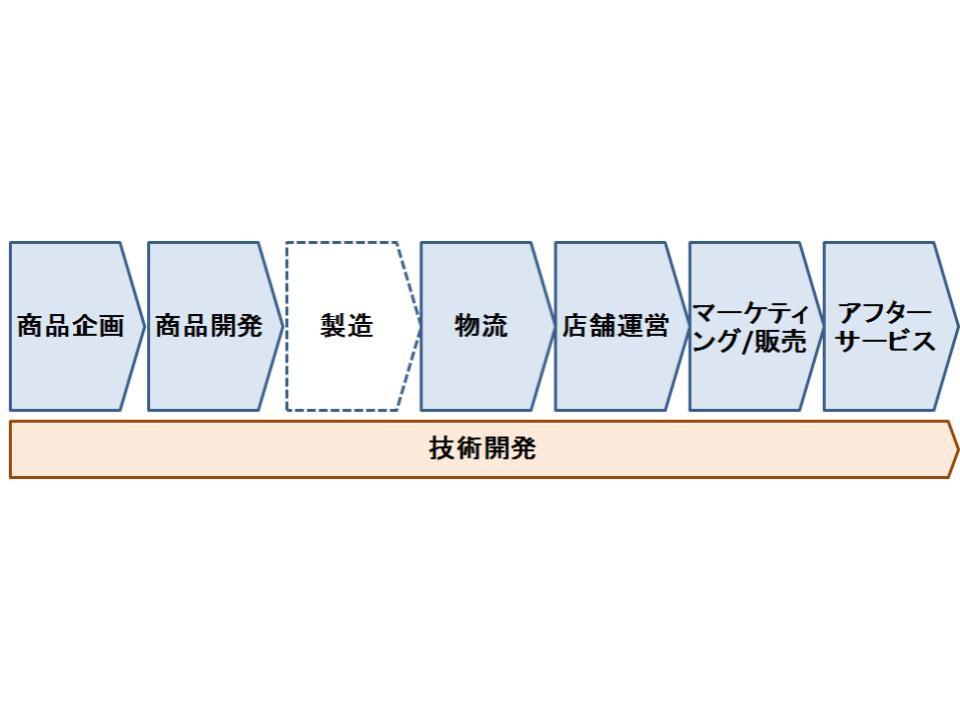 内部環境分析3