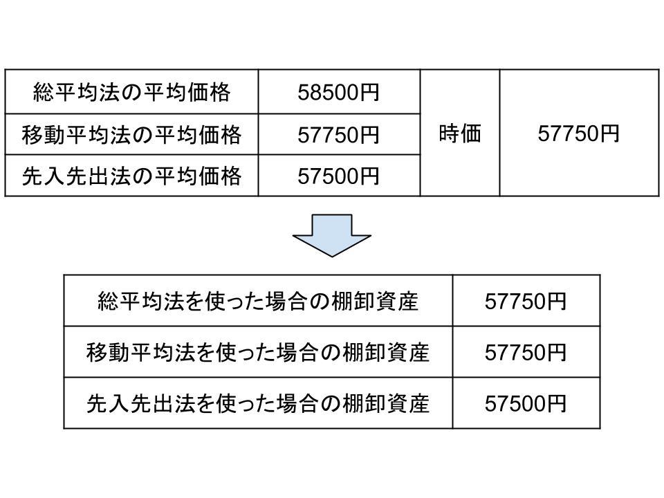 たな卸資産の評価基準と評価方法