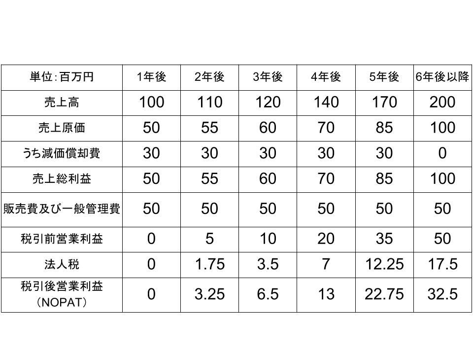 NPVによる投資評価