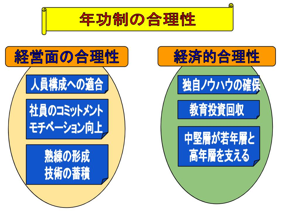 日本的経営とは3