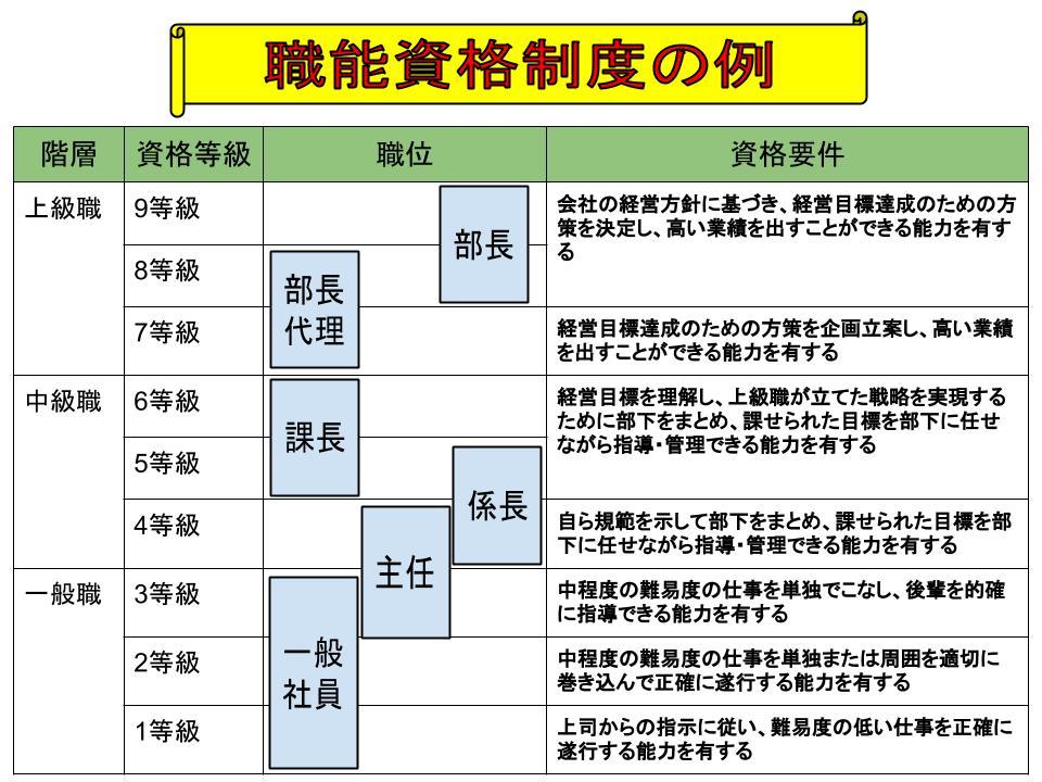 日本的経営とは6