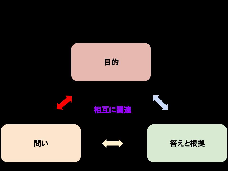 論理構造をつくるための3パーツ(目的、問い、答えと根拠)