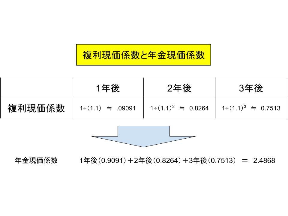 リースファクター(年金現価係数)