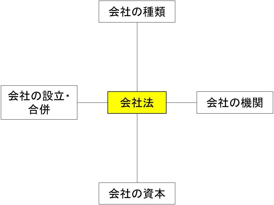 会社組織をめぐる法務の全体像1