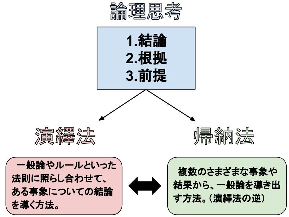 論理展開のパターンで代表的な演繹法と帰納法