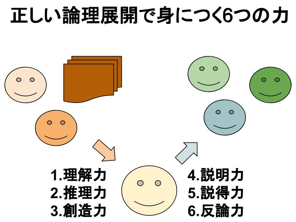 正しい論理展開で身につく6つの力