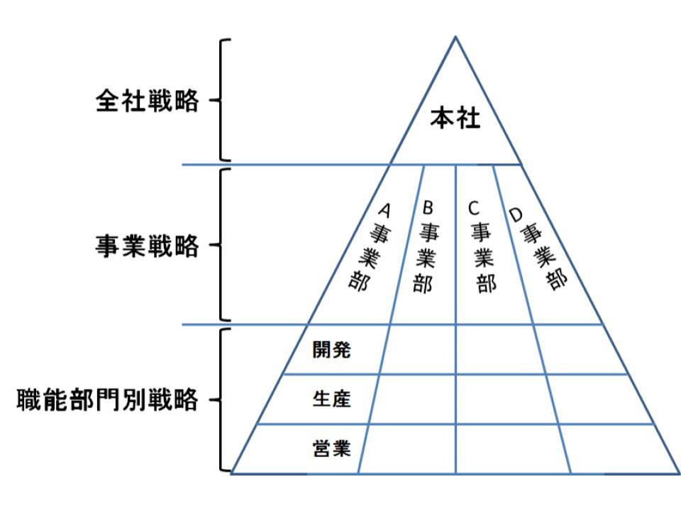 経営理念・ビジョンと戦略の関係2