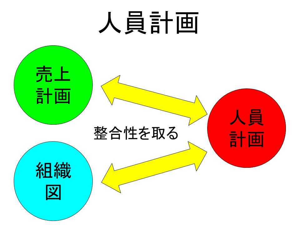 「人員計画」の作成1