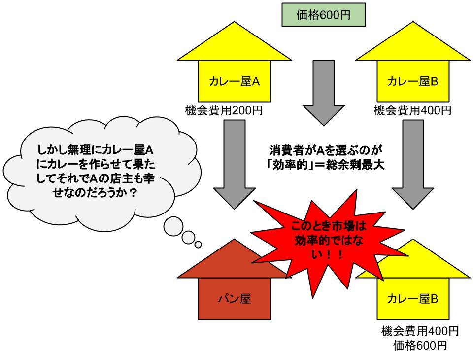 市場の効率性1