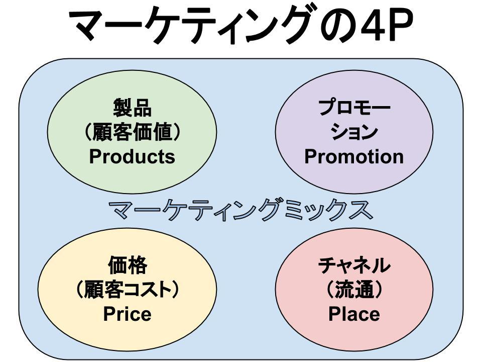 マーケティングの4P(製品、価格、流通チャネル、プロモーション)、つまりマーケティング・ミックス
