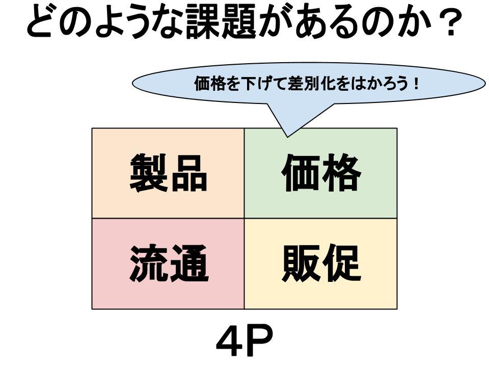 マーケティング課題の特定(4P)