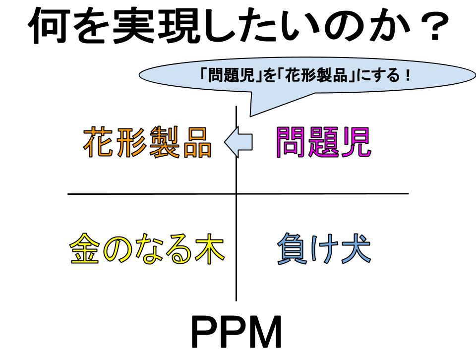 マーケティング課題の特定(PPM)