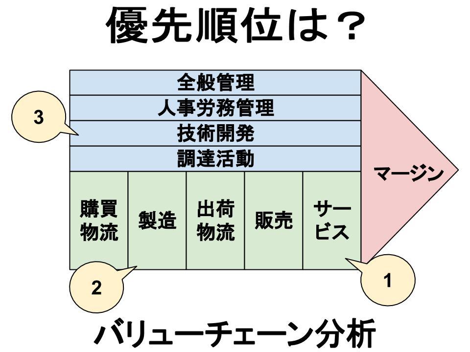 マーケティング課題の特定(バリューチェーン分析)