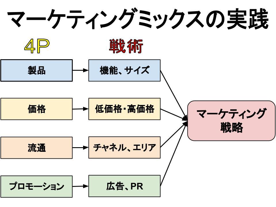 マーケティングミックス(4P分析)