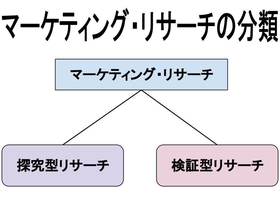 マーケティングリサーチ(意義と役割)