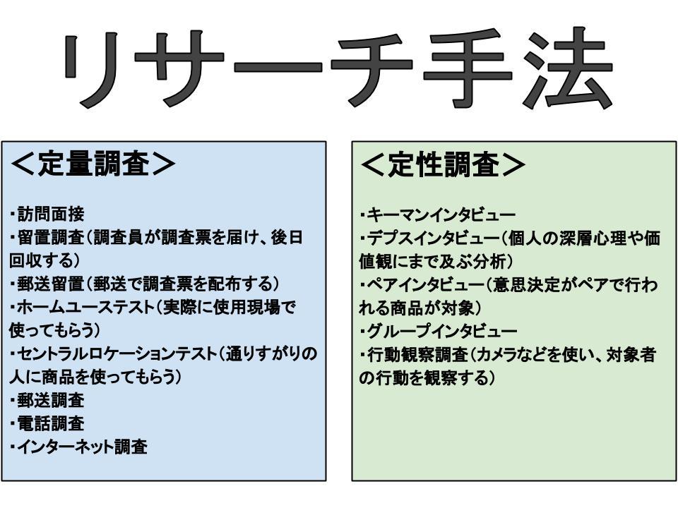 マーケティングリサーチ(手法とプロセス)
