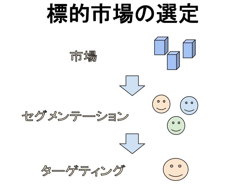 マーケティング戦略策定プロセス