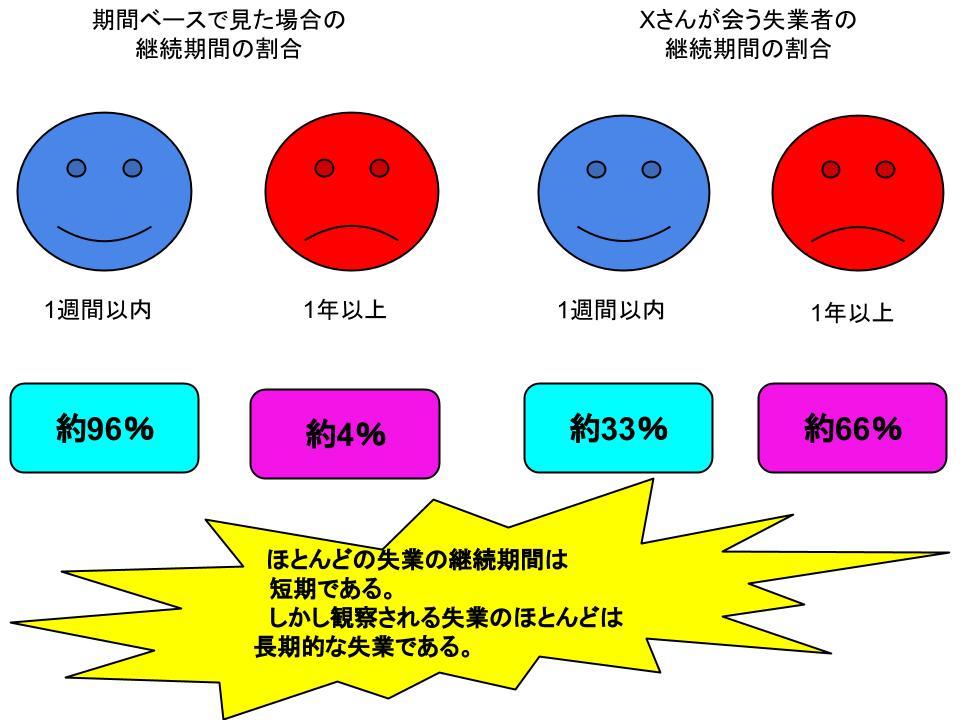 失業の測定方法1