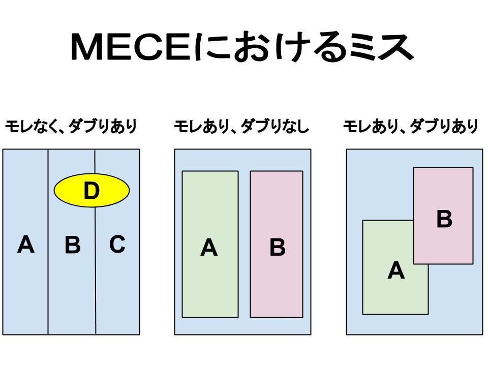 MECEにおける3つのミス(モレなしダブリあり、モレありダブリなし、モレありダブリあり)