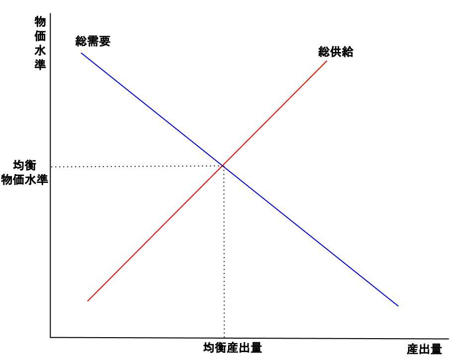 総需要と総供給のモデル1