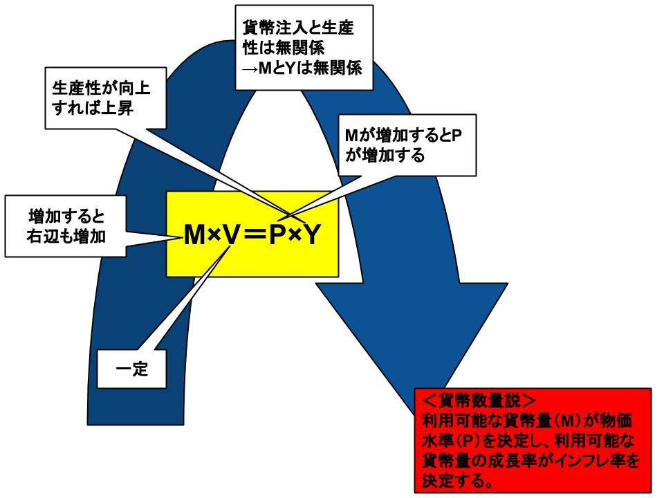 貨幣の流通速度と数量方程式1
