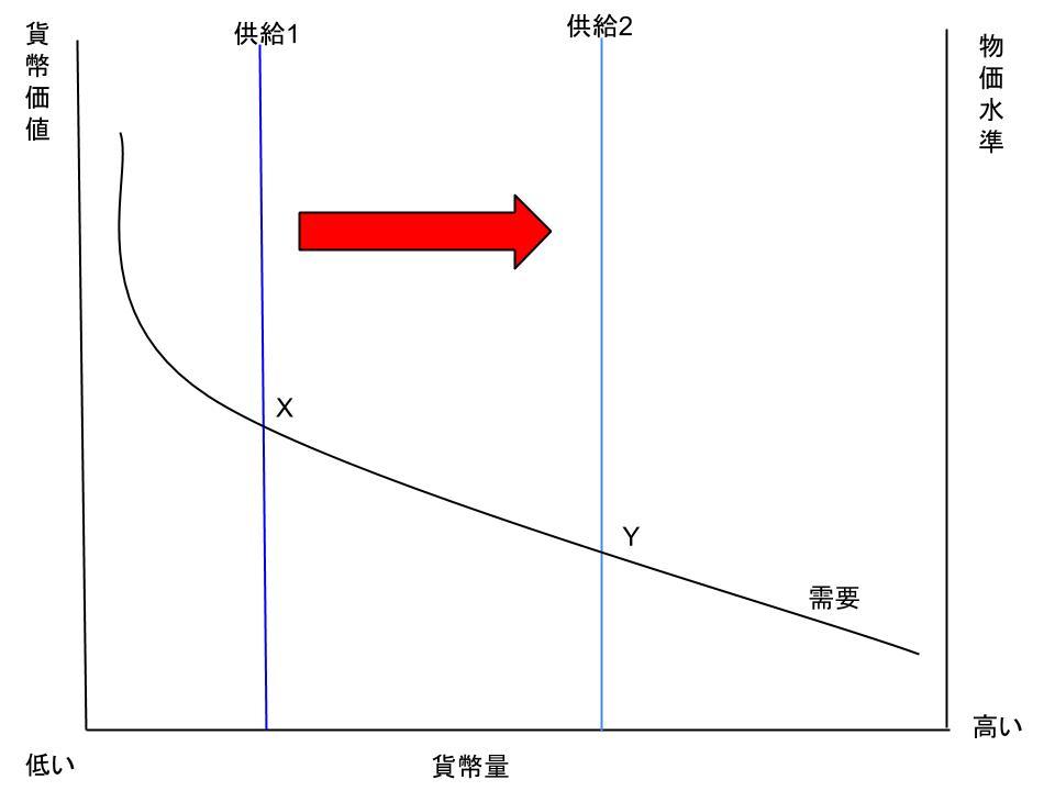 貨幣数量説と調整過程の概略1