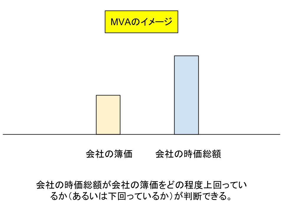 MVA(市場付加価値)