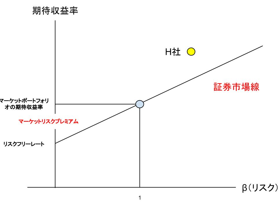 CAPMの公式と解明