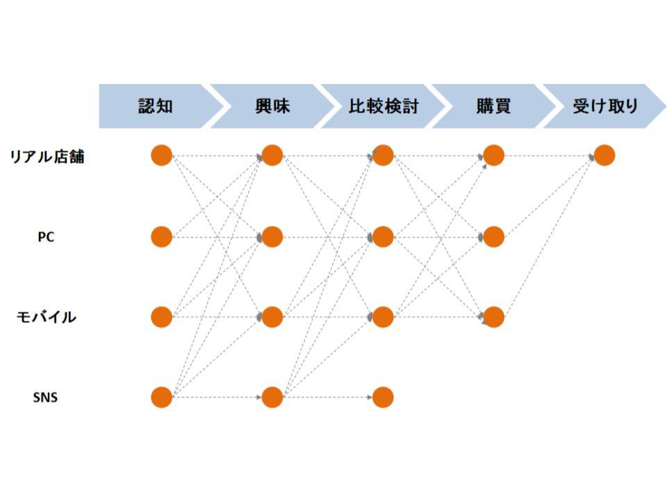 オムニチャネル戦略の概要1
