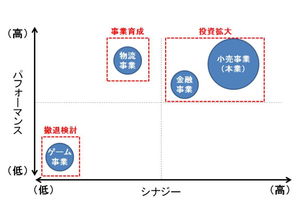 経営戦略の全体最適と個別最適(全社戦略と事業戦略)4
