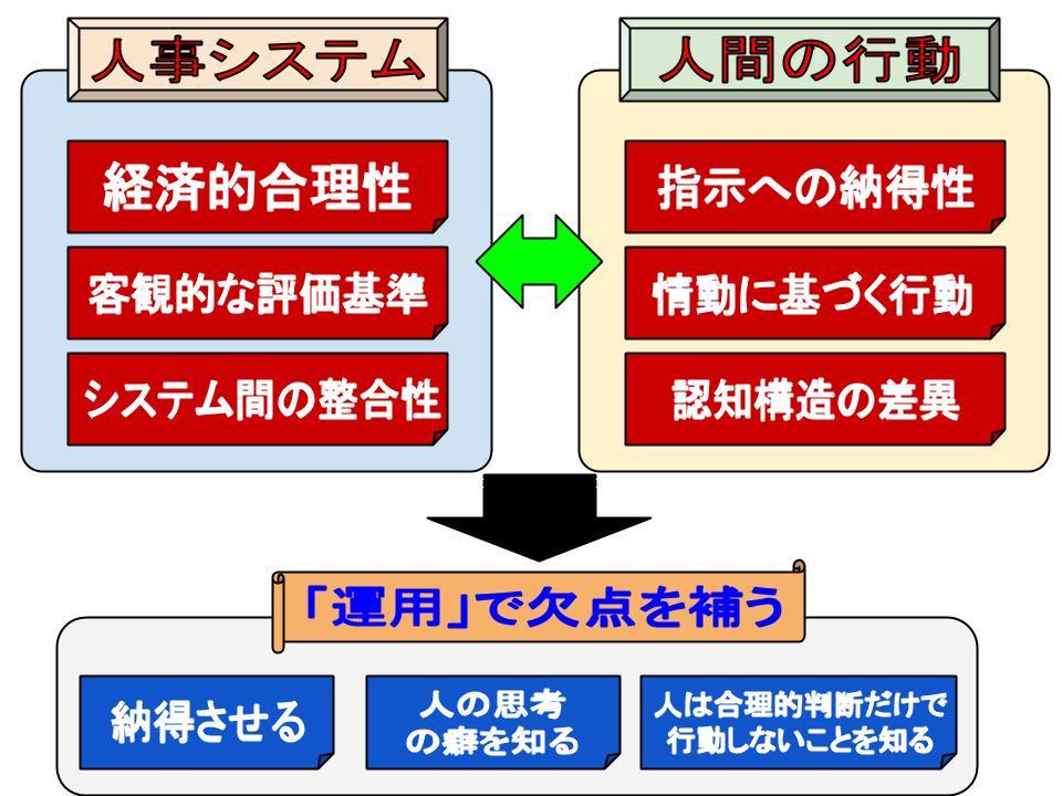 組織の運用1