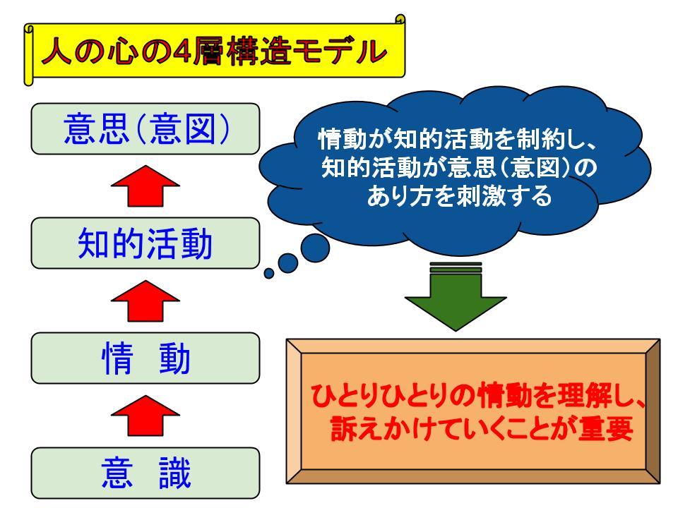 組織の運用2